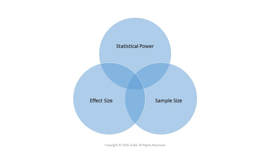 The magnitude and variance of the effect size impacts statistical power and the needed sample size.