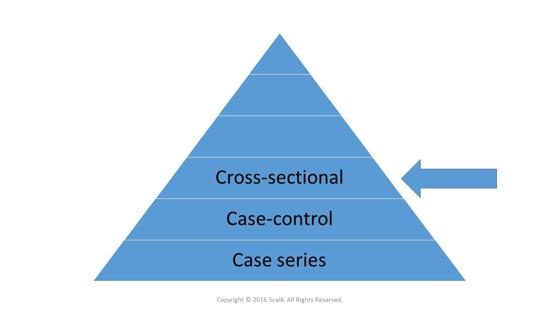 Cross-sectional designs can generate a measure of prevalence, so they are considered a higher level of evidence in comparison to case-controls.