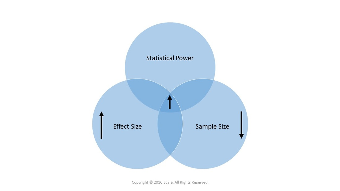 Large effect sizes increase statistical power and decrease the needed sample size.