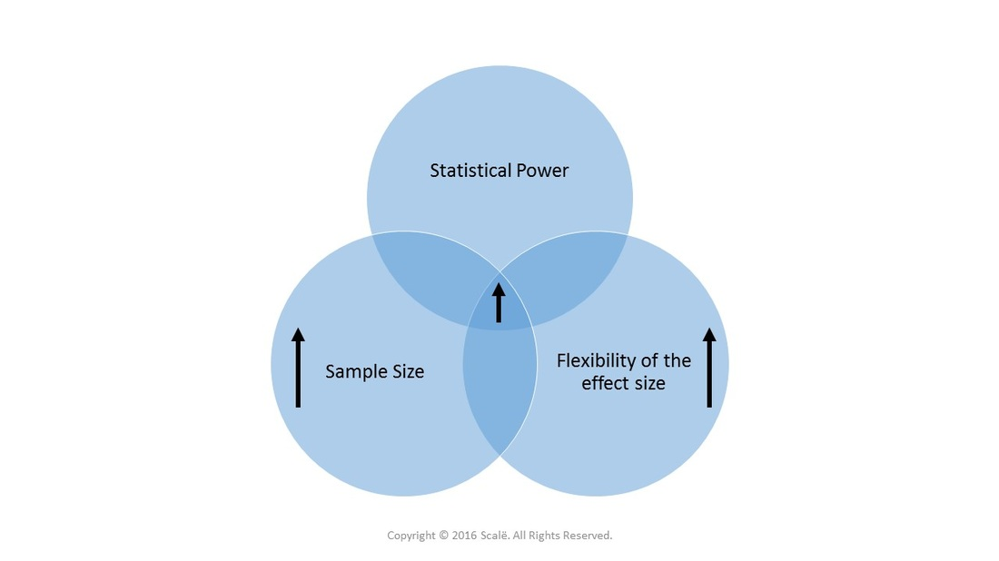 Large sample sizes increase statistical power and increase the flexibility of effect sizes.