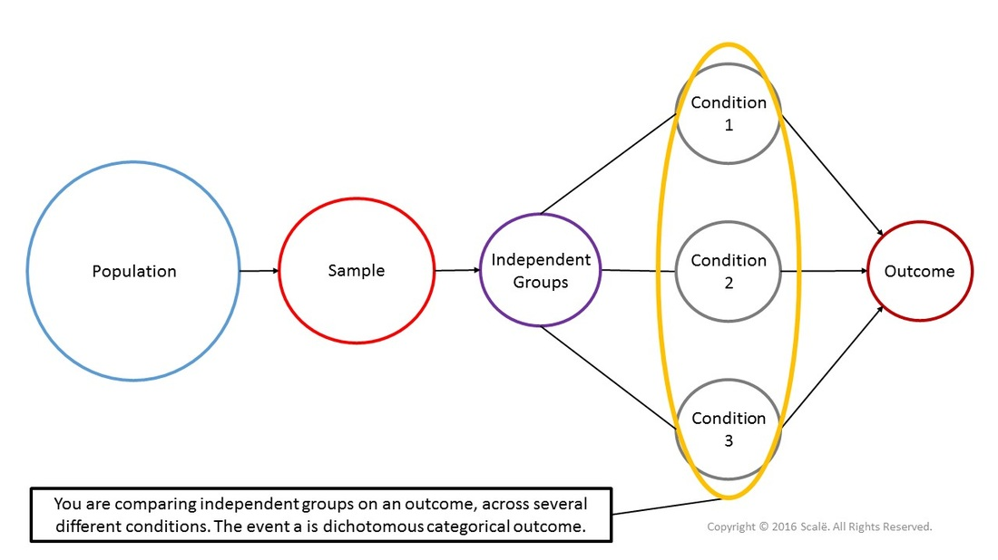 Cochran-Mantel-Haenszel tests are used to compare independent groups on an outcome, across several different conditions.