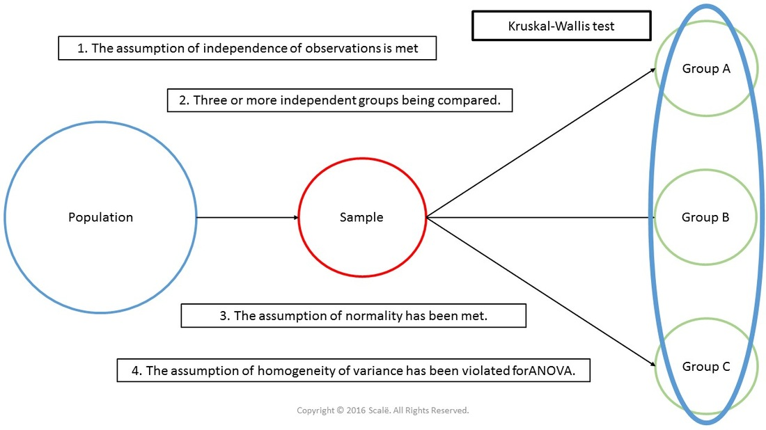 When the assumption of homogeneity of variance is violated for ANOVA, then a Kruskal-Wallis test can be used.